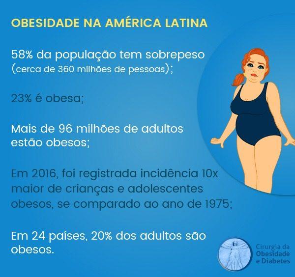 Obesidade na América Latina