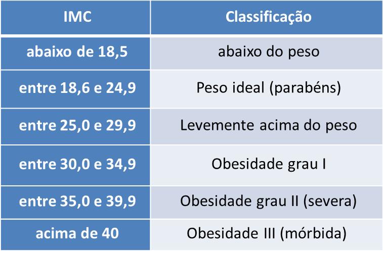 Obesidade Tabela IMC